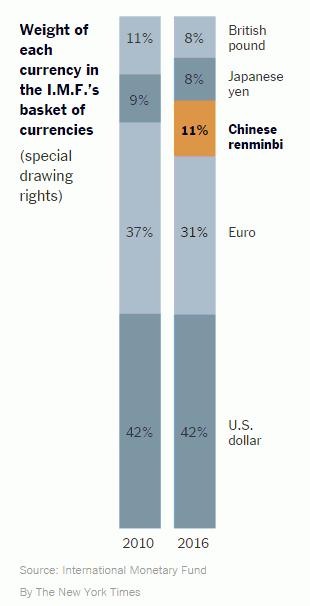 Dilihat dari porsi Yuan (11%), mata uang merah tersebut bisa jadi dipandang IMF lebih baik ketimbang Yen atau Sterling yang masing-masing mulai tahun depan hanya mendapat jatah 8%