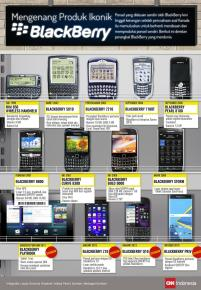 perjalanan-blackberry